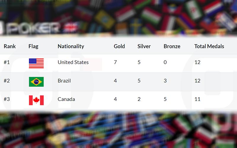 Рейтинг стран на GGPoker WSOP 2020