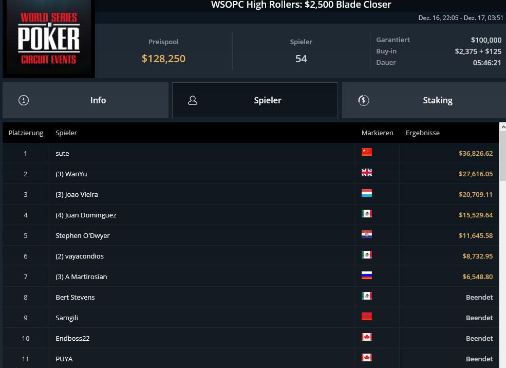 GGPoker WSOPC: Вольфганг Симперл и Райнер Кемпе победили в турнирах